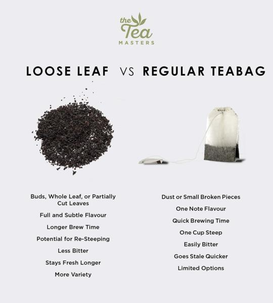 The Tea Masters Loose Leaf Tea - Decaf English Breakfast - Fannings (1x250g) photo 9